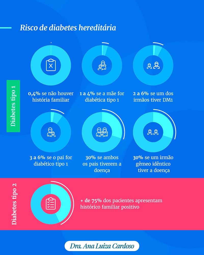 Infográfico mostrando as porcentagems de riscos de diabetes hereditária.